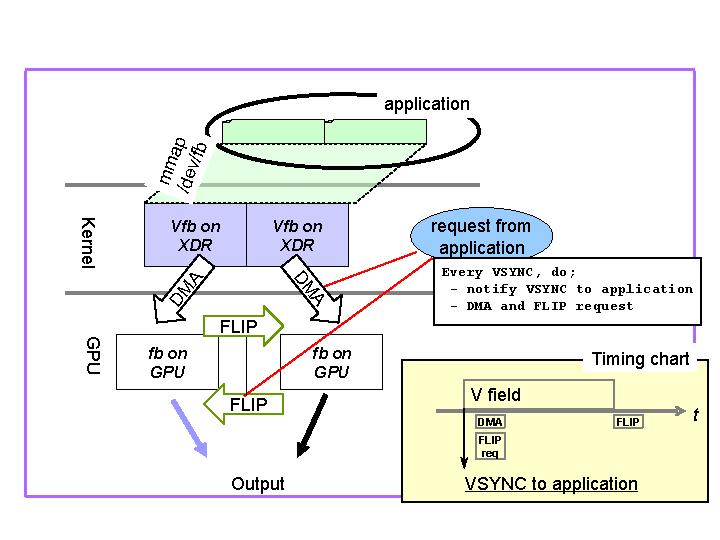 Application Programming Environment
